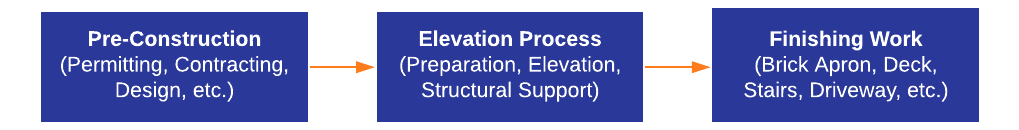 Home Elevation Process | Bellaire Texas Home Elevation Company