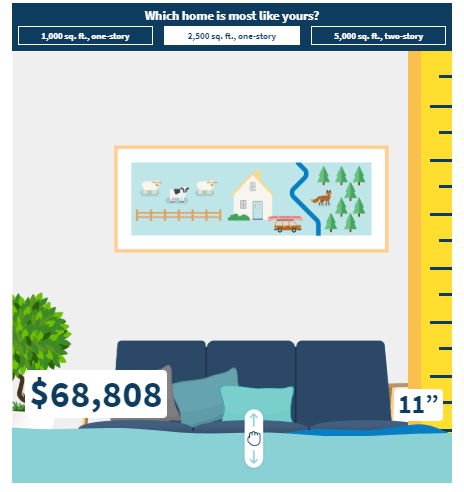 What is the cost of flooding?