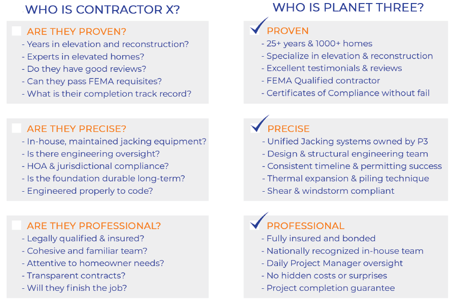 House Lifting Contractor Checklist